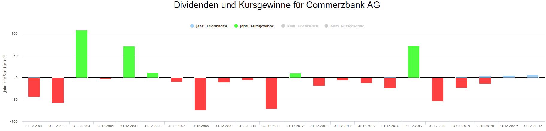 Performance der Commerzbank Aktie auf Jahresbasis (Quelle: Aktienfinder.Net)