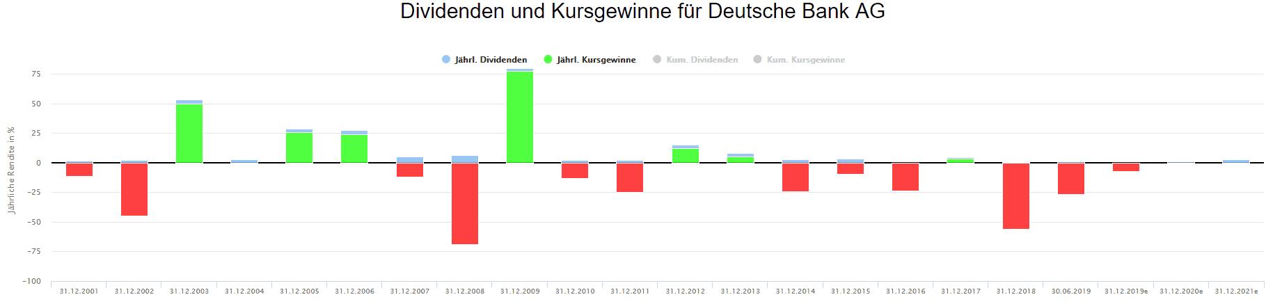 Performance der Deutsche Bank Aktie auf Jahresbasis (Quelle: Aktienfinder.Net)