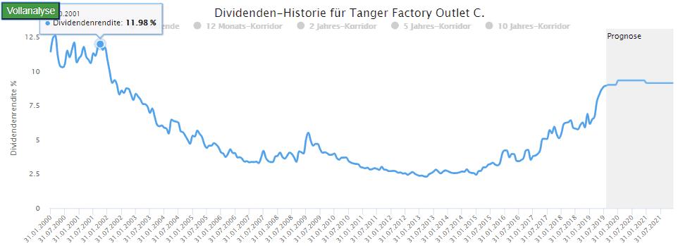 Tanger Factory Outlet: 12 Prozent Dividendenrendite gab es in 2001 und davor