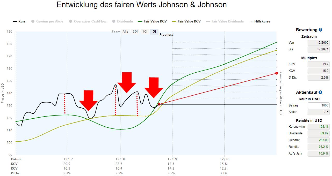 Über- und Unterbewertung der Johnson und Johnson Aktie für den aktuellen Zeitraum