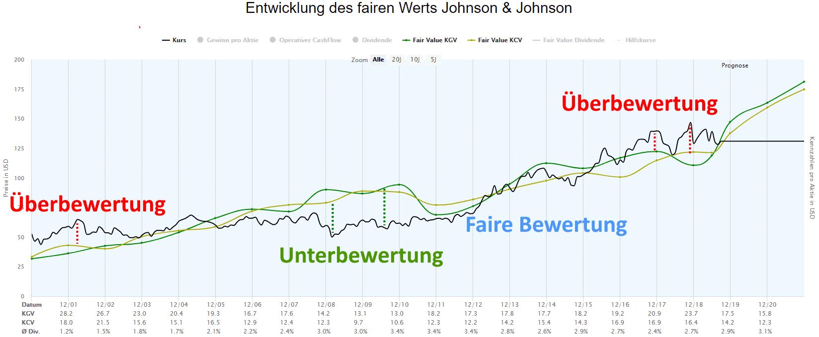 Über- und Unterbewertung der Johnson und Johnson Aktie im Zeitverlauf