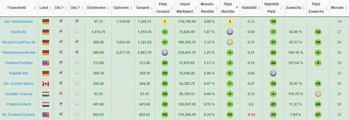 2019-08 Top 10 Finanzblogger nach der erzielten Rendite des letzten Monats