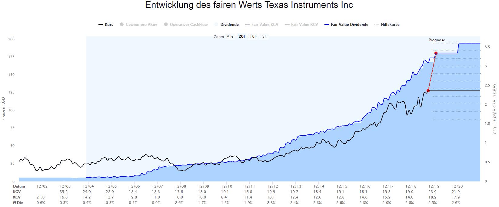 Berechnungen des fairen Werts Dividende für Texas Instruments