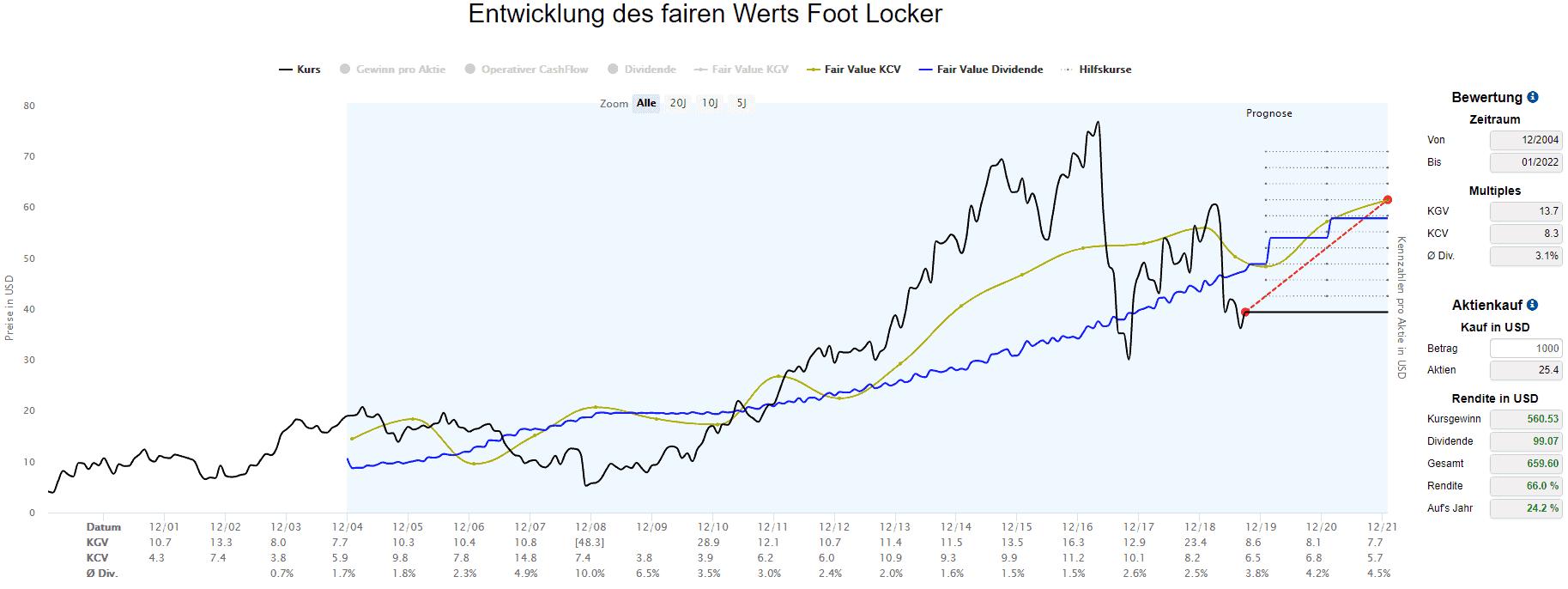 Berechnungen des fairen Werts für Foot Locker basierend auf operativem Cash-Flow und Dividenden