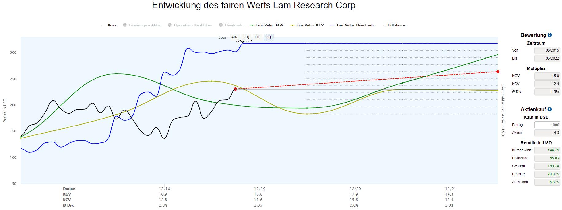 Berechnungen des fairen Werts für Lam Research