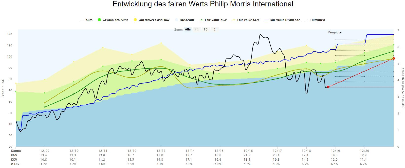 Berechnungen des fairen Werts für Philip Morris basierend auf Gewinn, operativem Cash-Flow und Dividenden