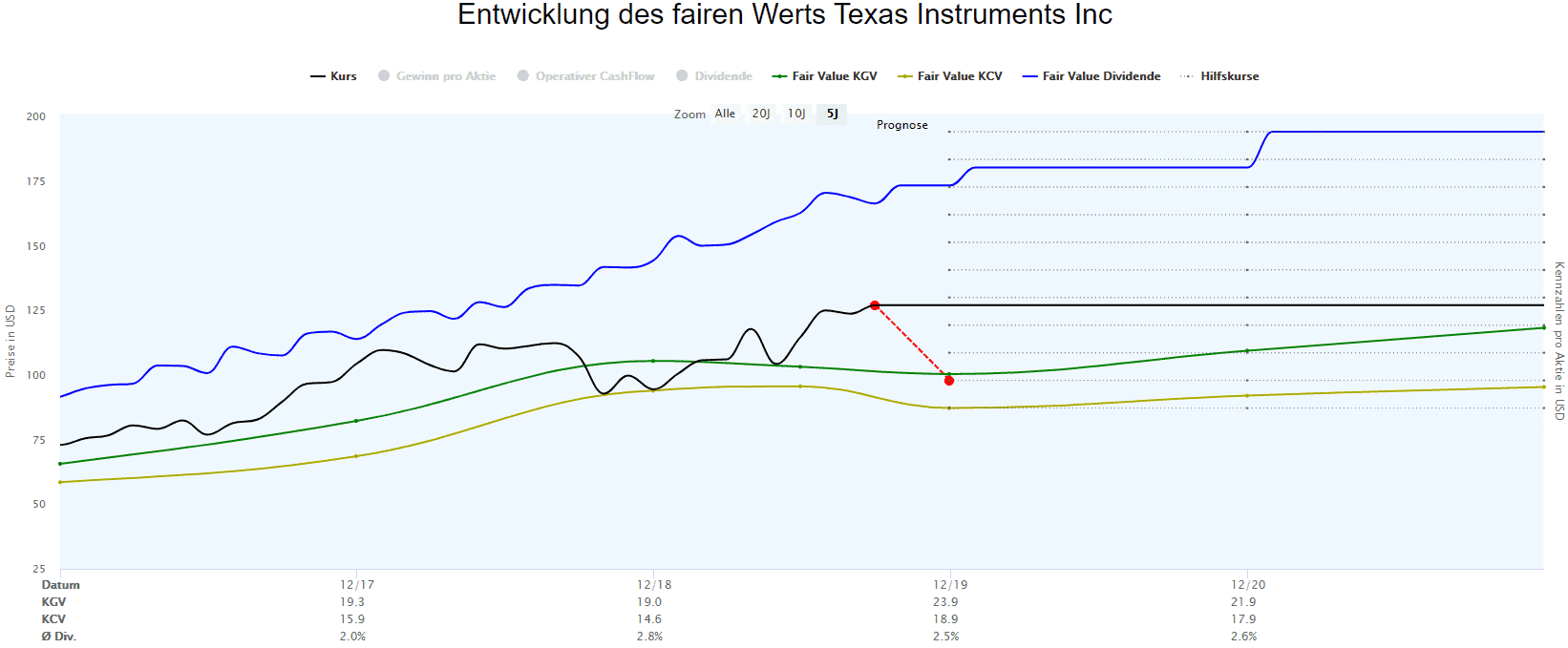 Berechnungen des fairen Werts für Texas Instruments