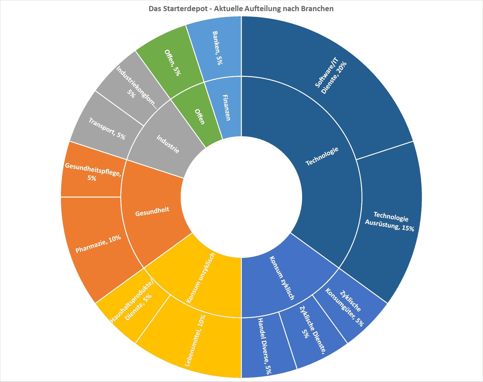 Das Starterdepot - Aufteilung nach Branchen 2019-09-18