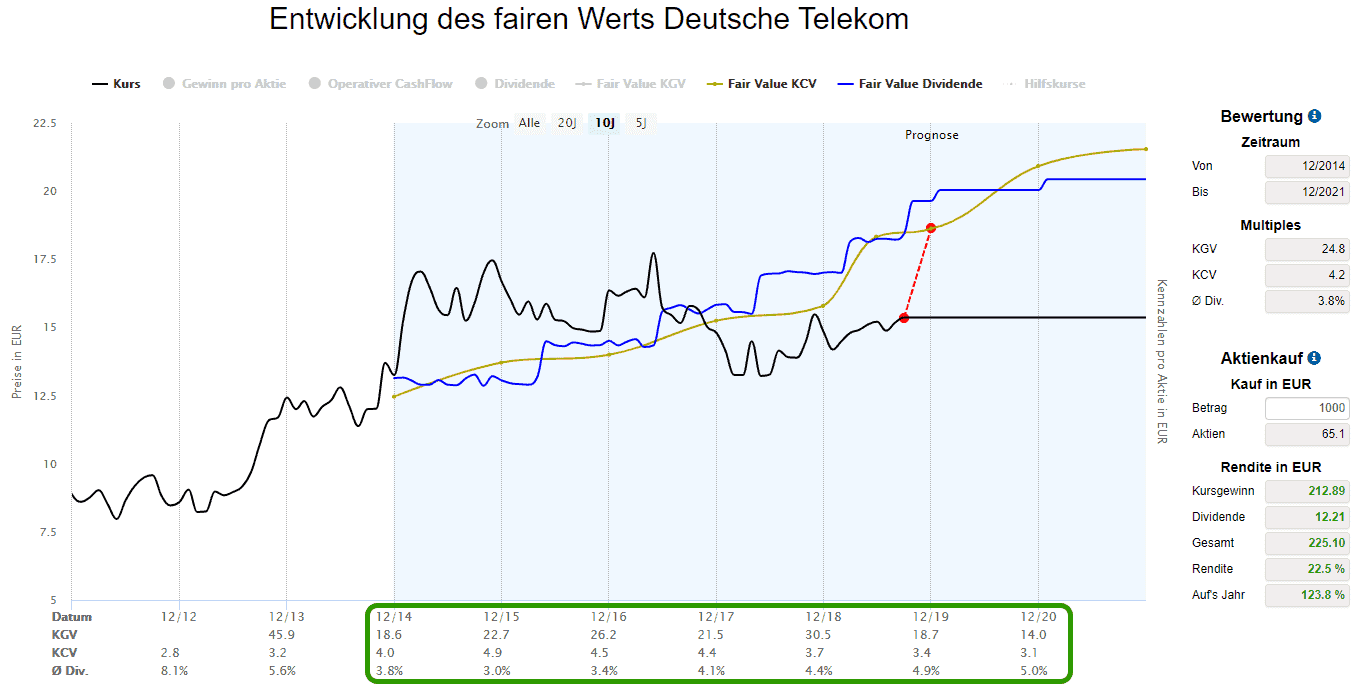 Deutsch Telekom Aktie