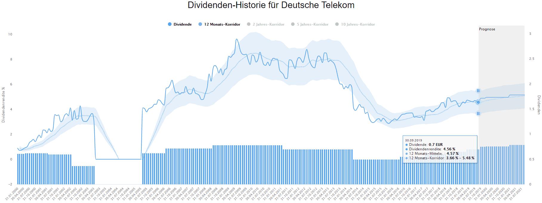 Die Deutsche Telekom im Dividenden-Turbo