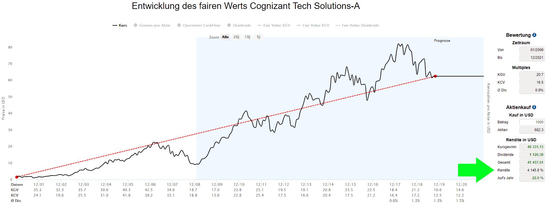 Kursgewinne der Cognizant Tech Solutions Aktie (Quelle: Aktienfinder.Net)