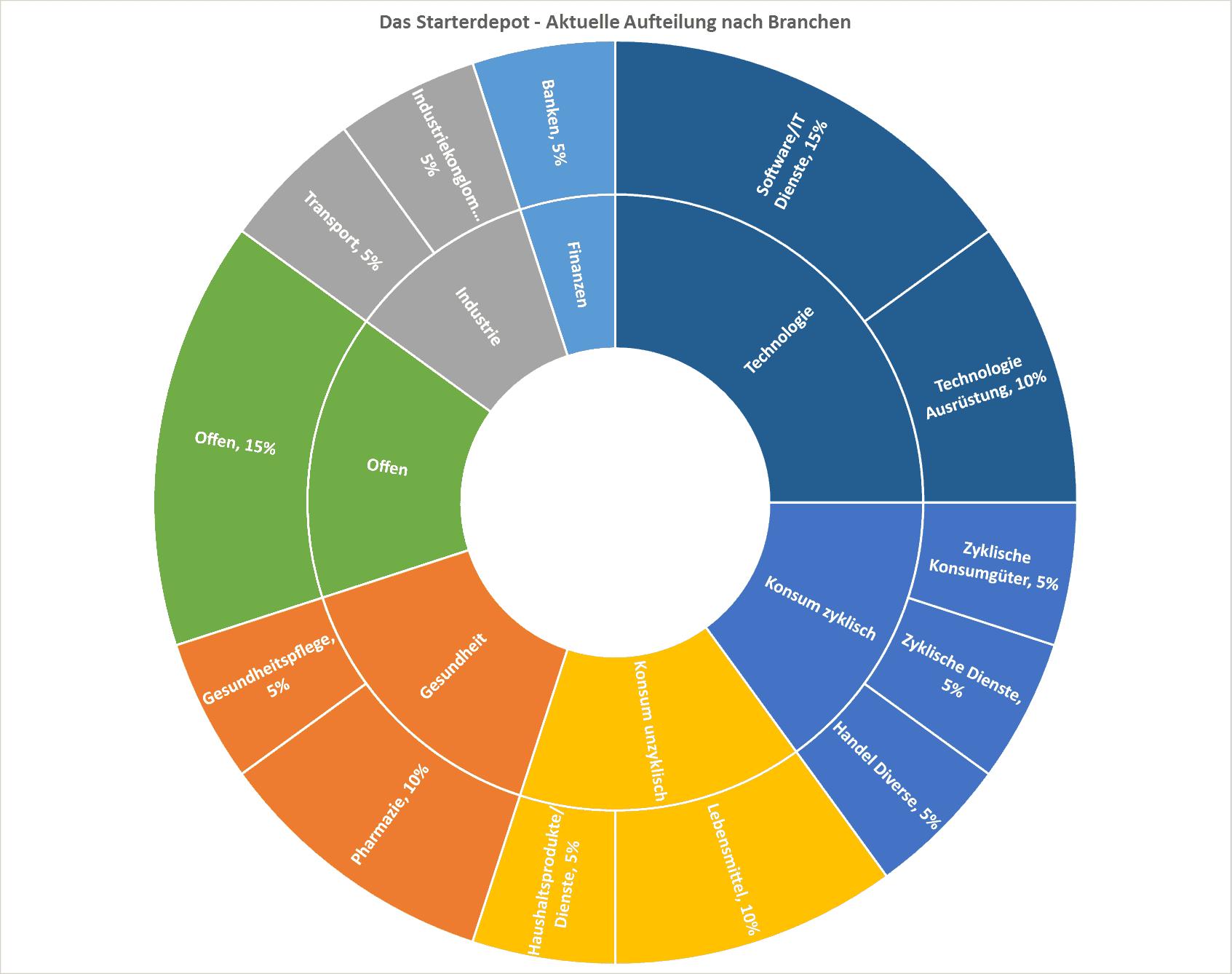 Starterdepot - Aufteilung nach Branchen 2019-09-10