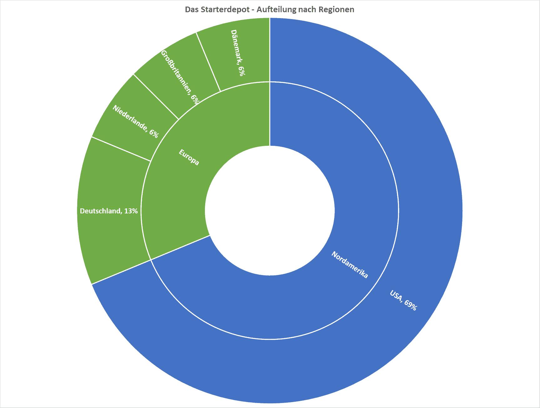 Starterdepot nach Ländern 2019-09-05