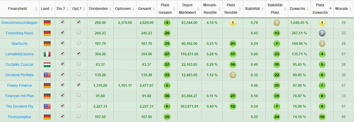 Top 10 Finanzblogger mit dem höchsten 12-Monats-Wachstum