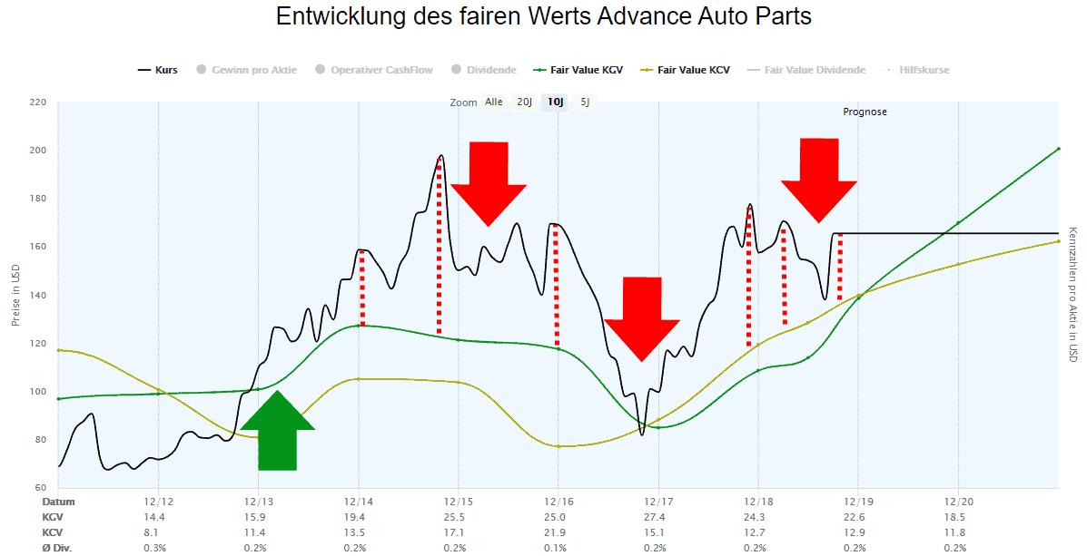 Advance Auto Parts Dynamische Aktienbewertung