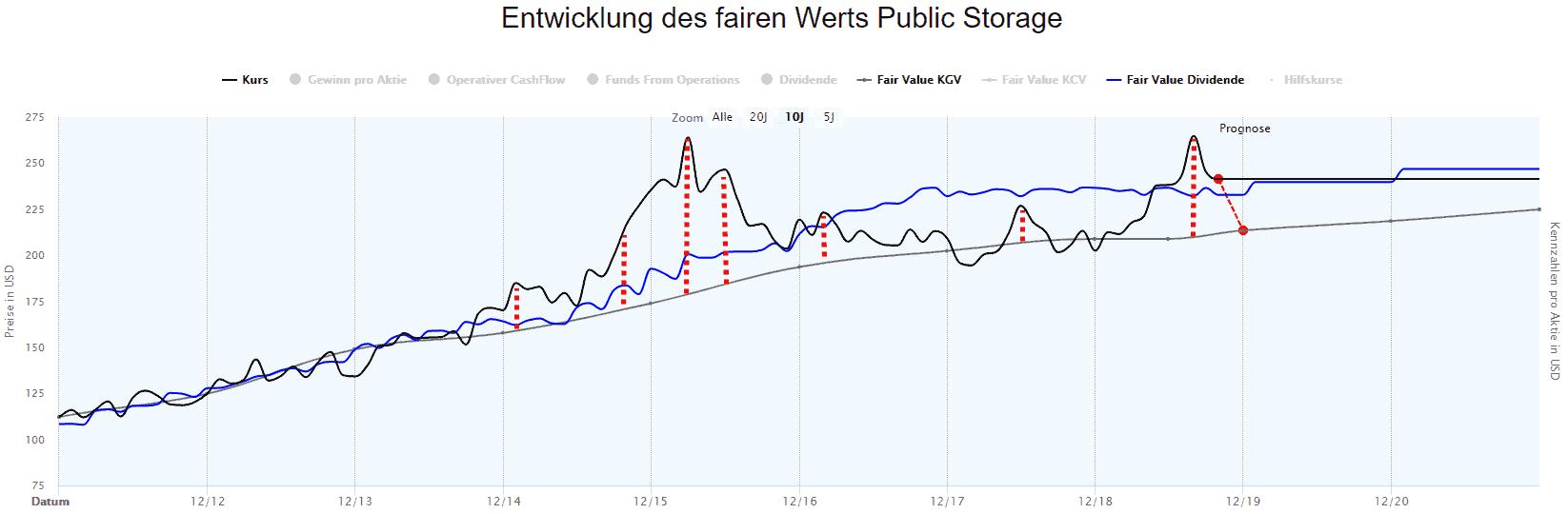 Public Storage in der Dynamischen Aktienbewertung