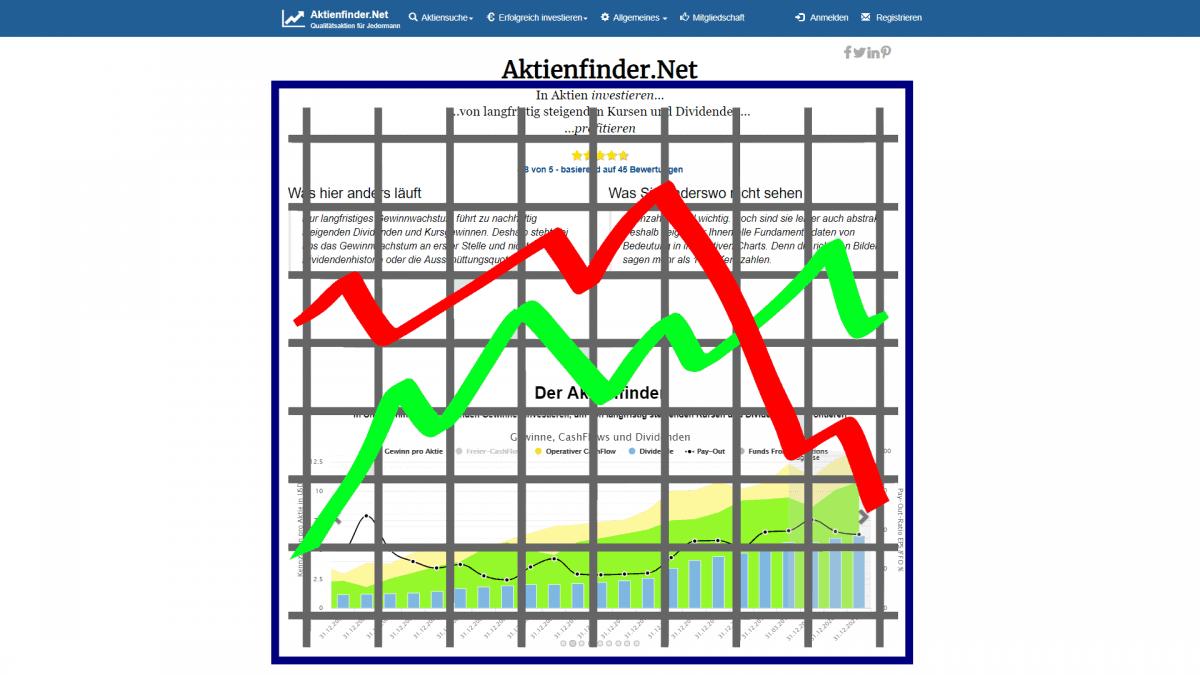 Gewinner & Verlierer Aktien