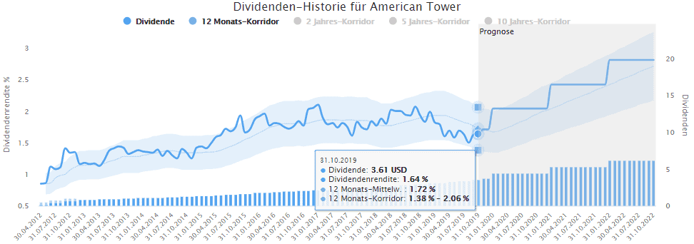 American Tower im Dividenden-Turbo