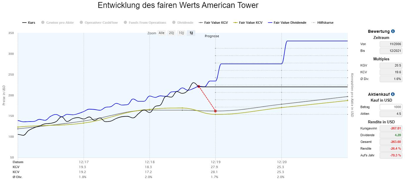 American Tower in der Dynamischen Aktienbewertung