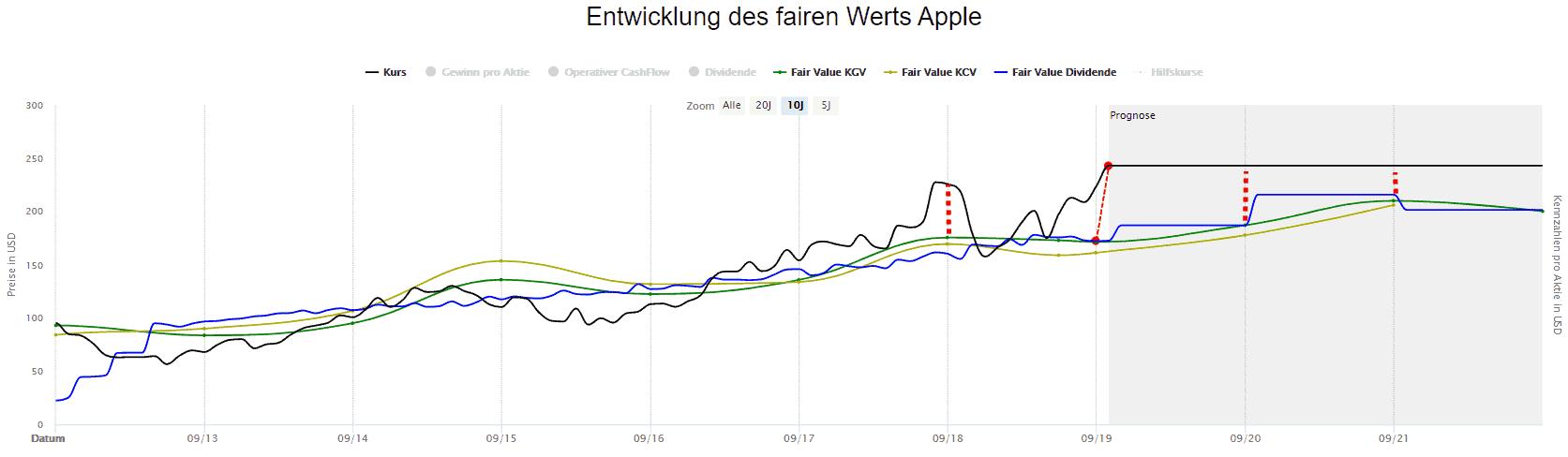 Apple in der Dynamischen Aktienbewertung
