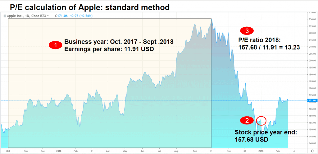 Berechnung des KGVs von Apple nach der Standard Methode
