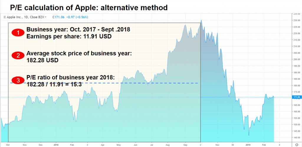Berechnung des KGVs von Apple nach der alternativen Methode im Aktienfinder