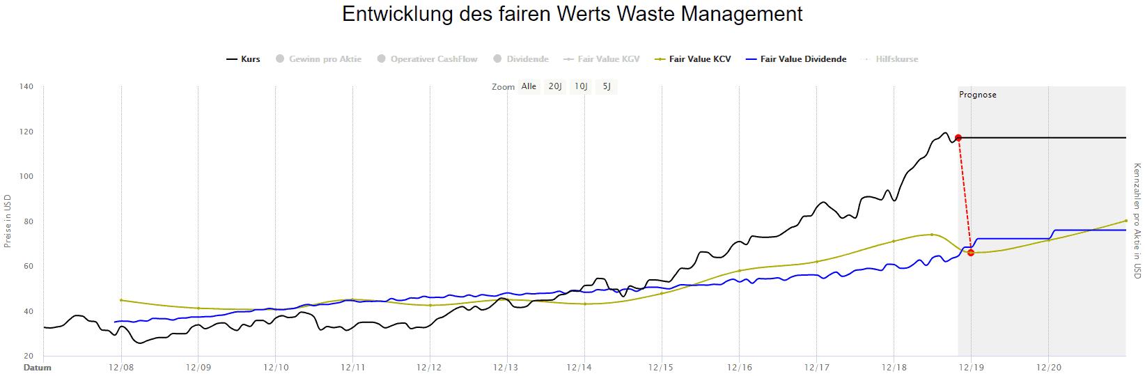 Berechnung des fairen Werts für Waste Management basierend auf operativem Cash-Flow und Dividende