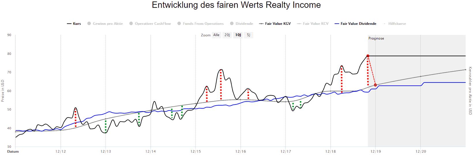 Über- und Unterbewertung der Realty Income Aktie im Zeitverlauf