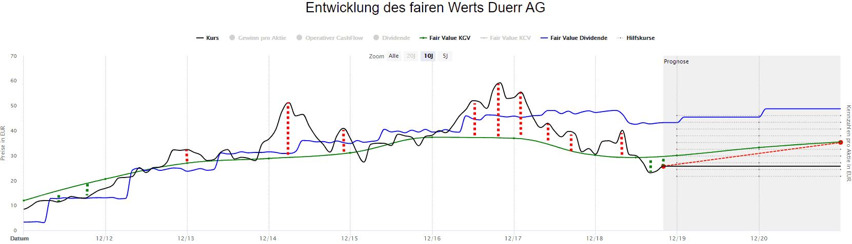 Die Dürr Aktie in der Dynamischen Aktienbewertung