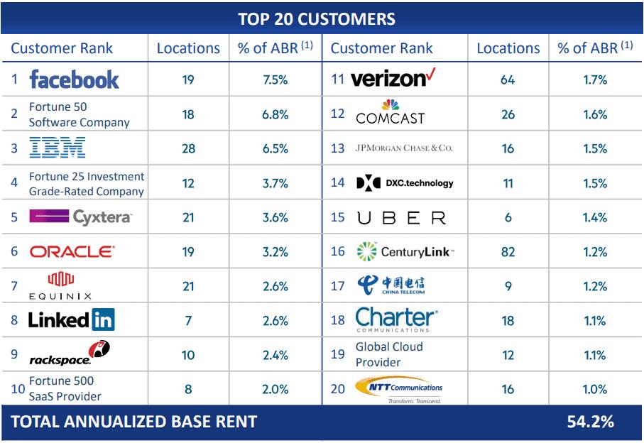Die größten Kunden von Digital Realty Trust