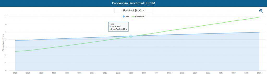 Die höhere Dividende von 3M wird im Zeitverlauf von BlackRock eingeholt