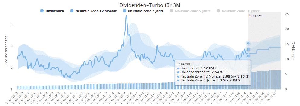 Die historische Dividendenrendite von 3M mit Hilfskorridoren im Dividenden-Turbo