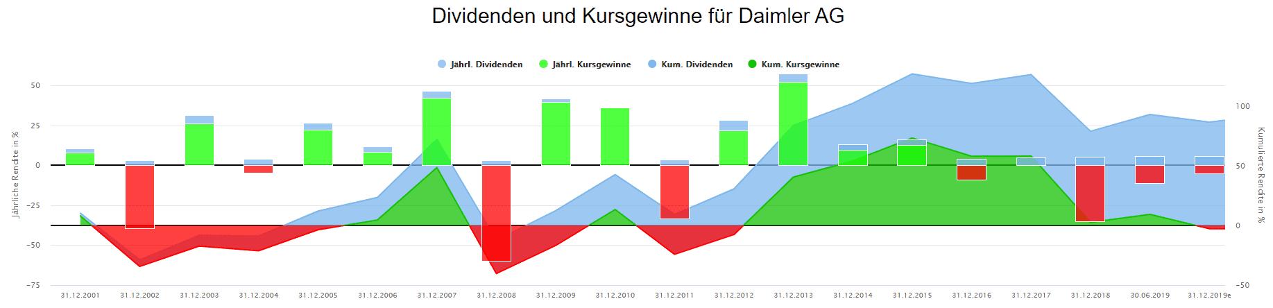 Die langfristige Rendite der Daimler Aktie kommt nur durch die Dividende zustande (blaue Fläche)