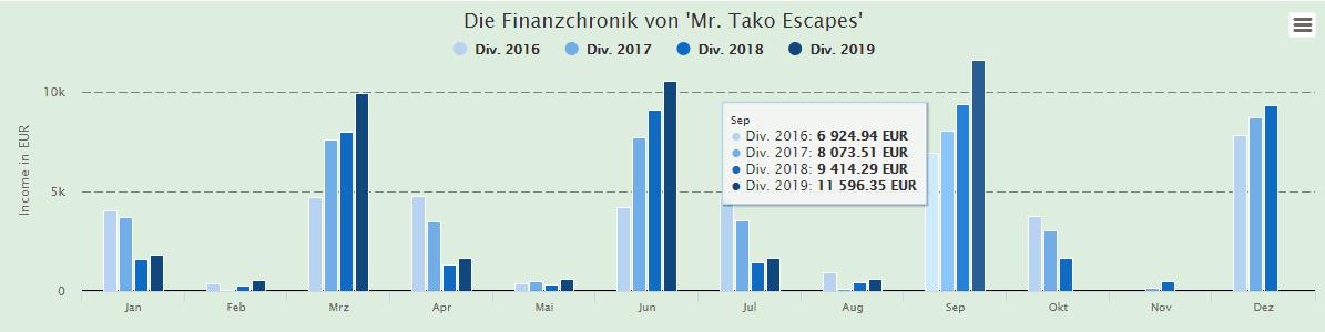Die monatlichen Dividendeneinnahmen von Mr. Tako Escapes seit Januar 2016