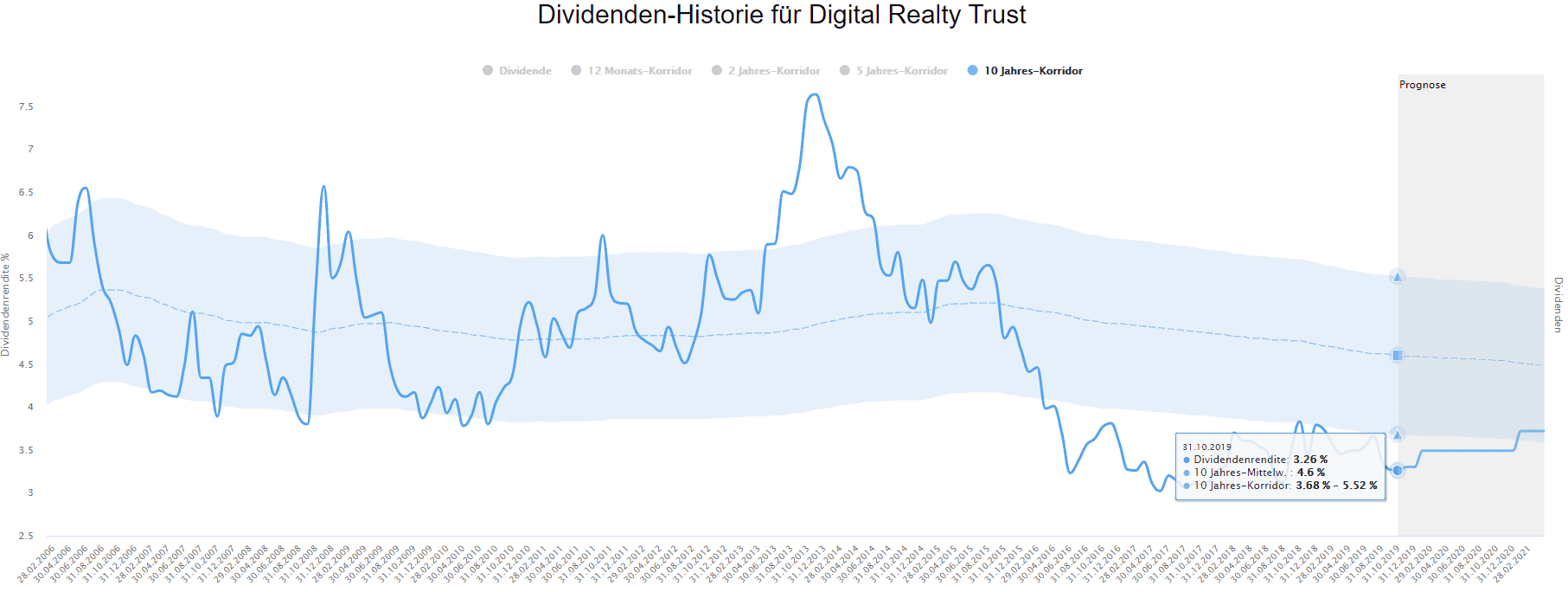 Digital Realty Trust im Dividenden-Turbo