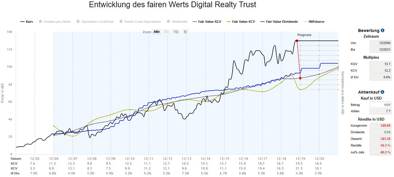 Digital Realty Trust in der Dynamischen Aktienbewertung