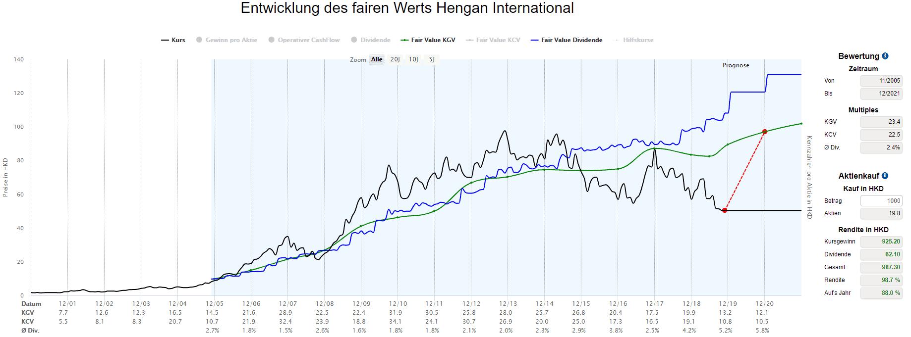 Hengan International in der Dynamischen Aktienbewertung