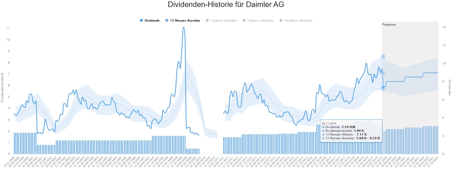 Historische Dividendenrendite der Daimler-Aktie