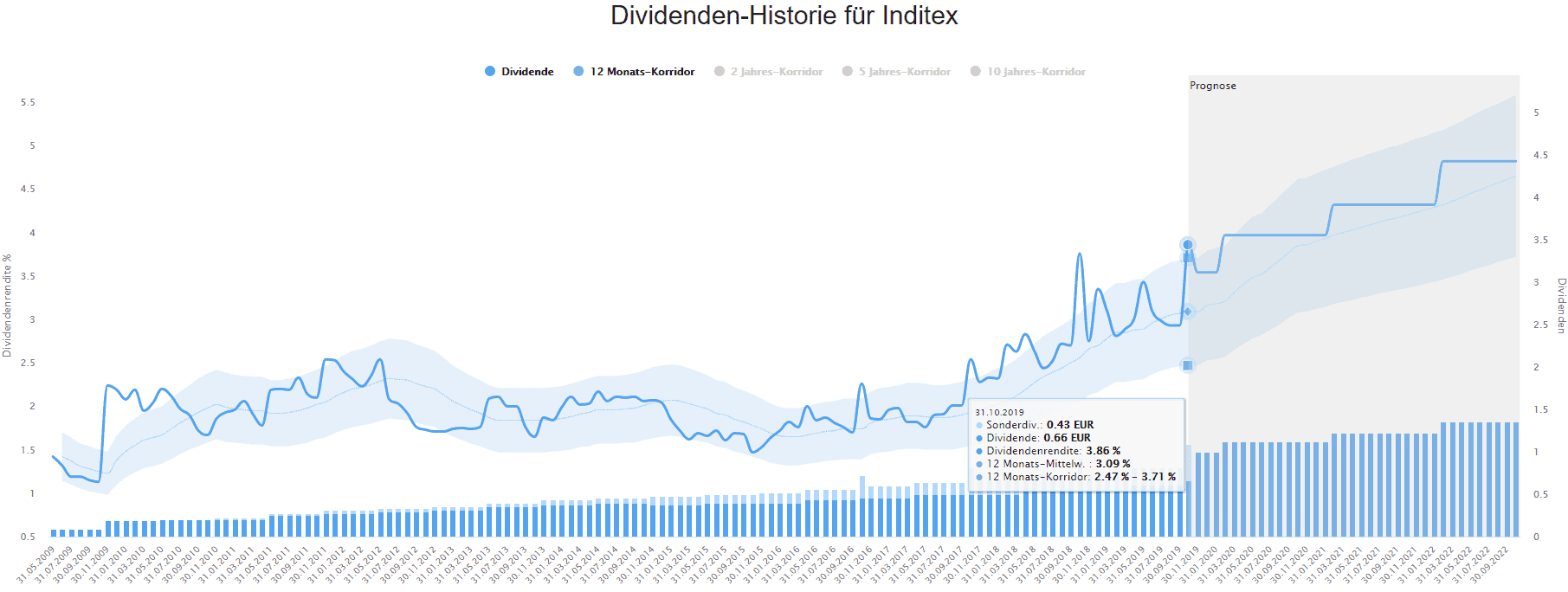 Inditex im Dividenden-Turbo