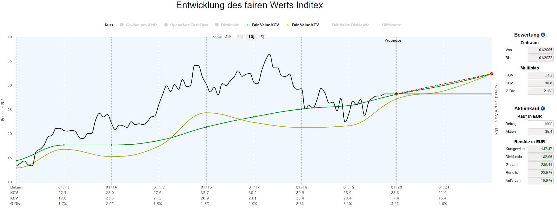Inditex in der Dynamischen Aktienbewertung