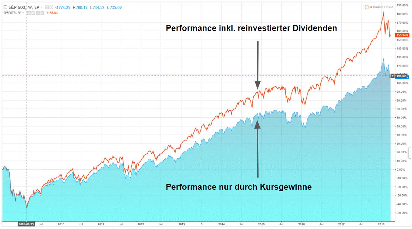 Performance des S&P 500 mit und ohne Dividenden. Quelle: Tradingview