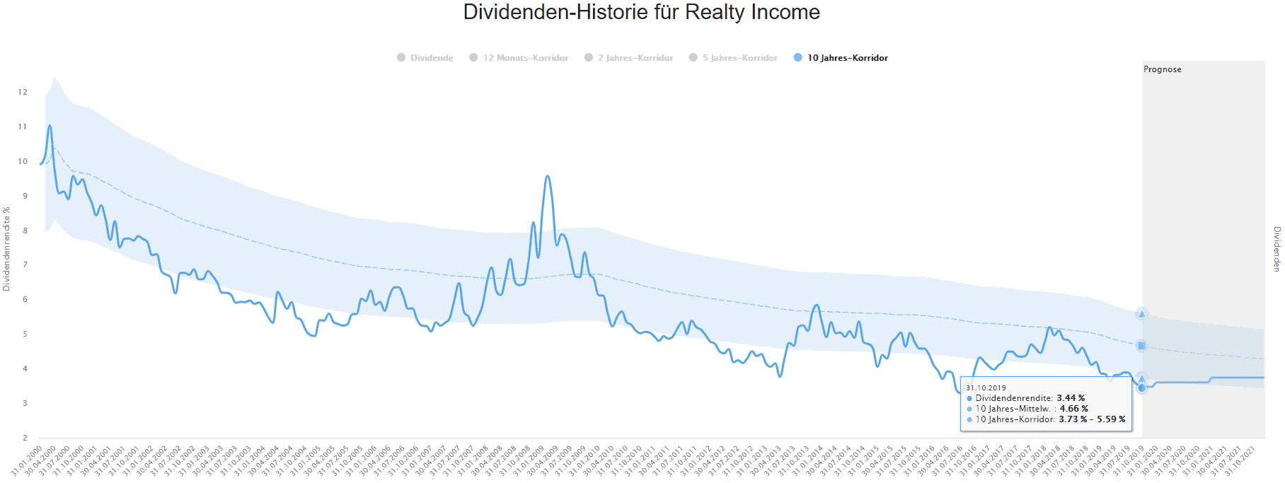 Realty Income im Dividenden-Turbo