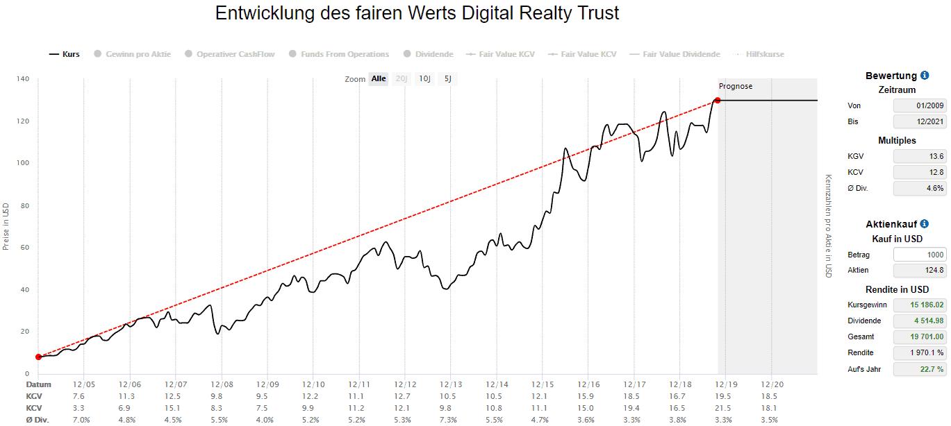 Seit dem IPO 2004 erzielte ein Investment in Digital Realty Trust eine jährliche Rendite von knapp 23%