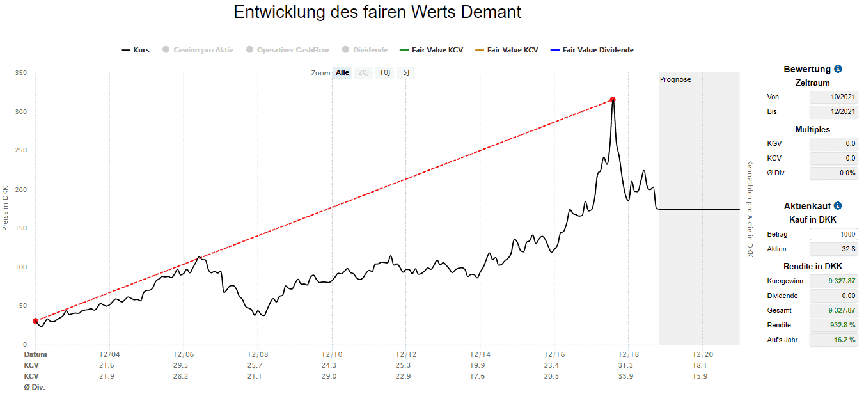 Steigende Kurse für Demant Aktionäre von 2002 bis Mitte 2018