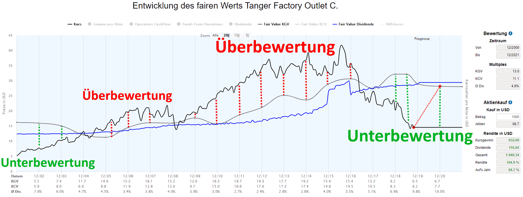 Tanger Factory Outlet Aktie Bewertung