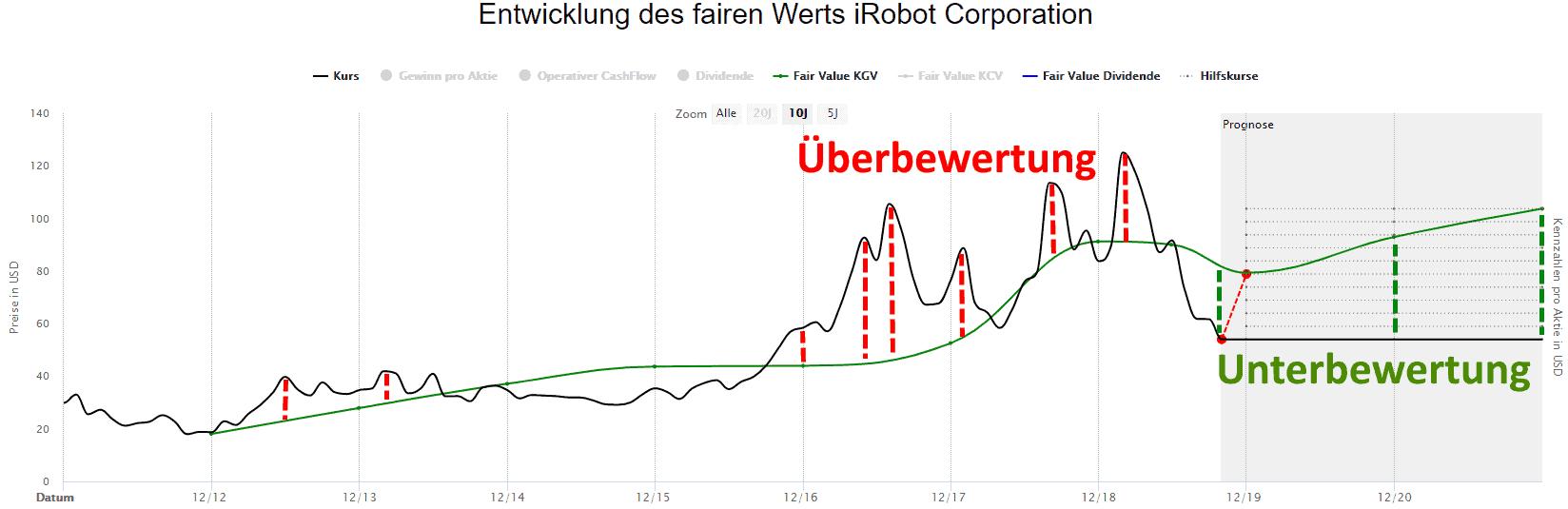 iRobots in der Dynamischen Aktienbewertung