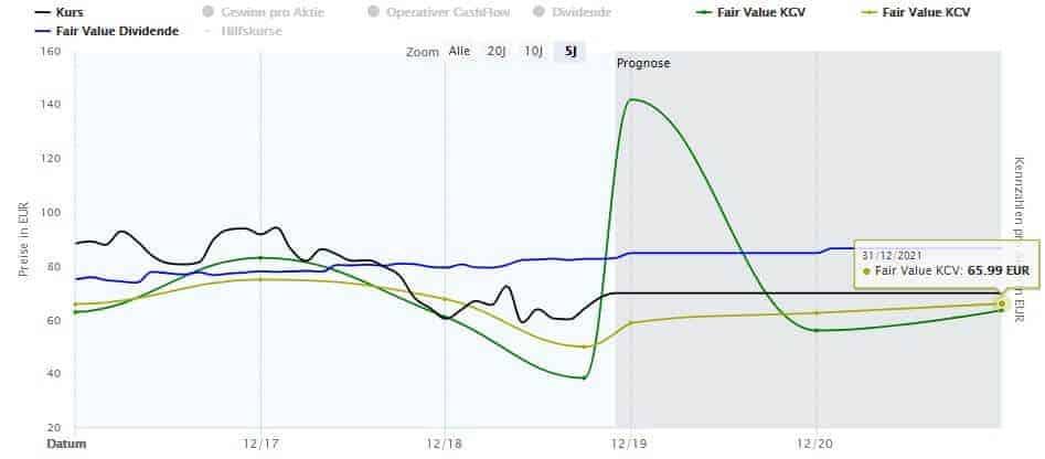 Aktuelle Bewertung der BASF Aktie