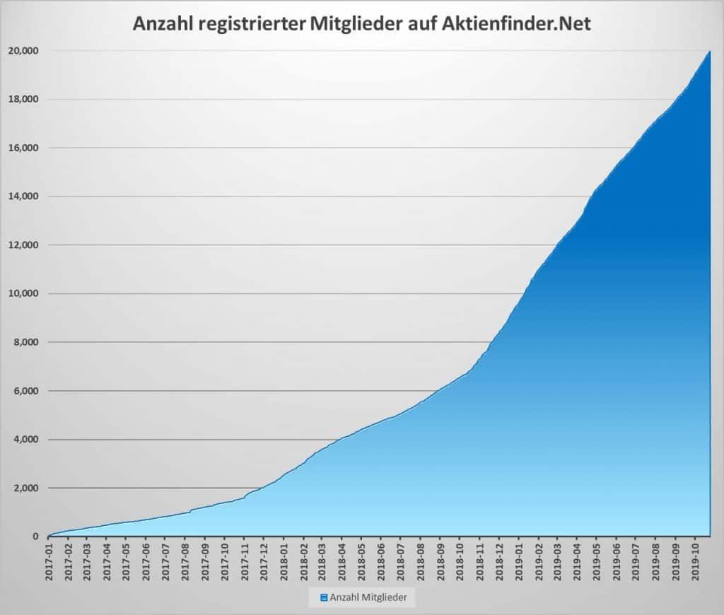 Anzahl registrierter Mitglieder auf Aktienfinder.Net
