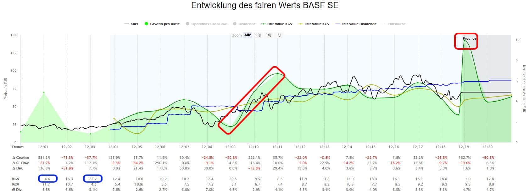 BASF Aktie in der Dynamischen Aktienbewertung