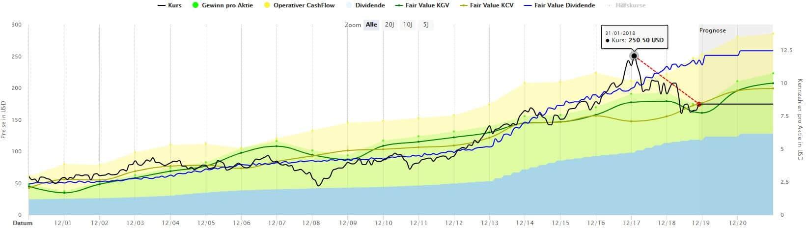 Berechnungen des fairen Wertes einer Aktie inklusive erwarteter Rendite